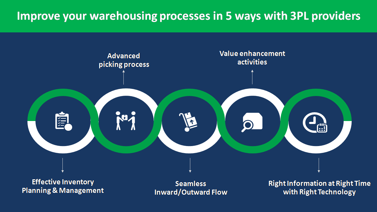 Warehousing processes